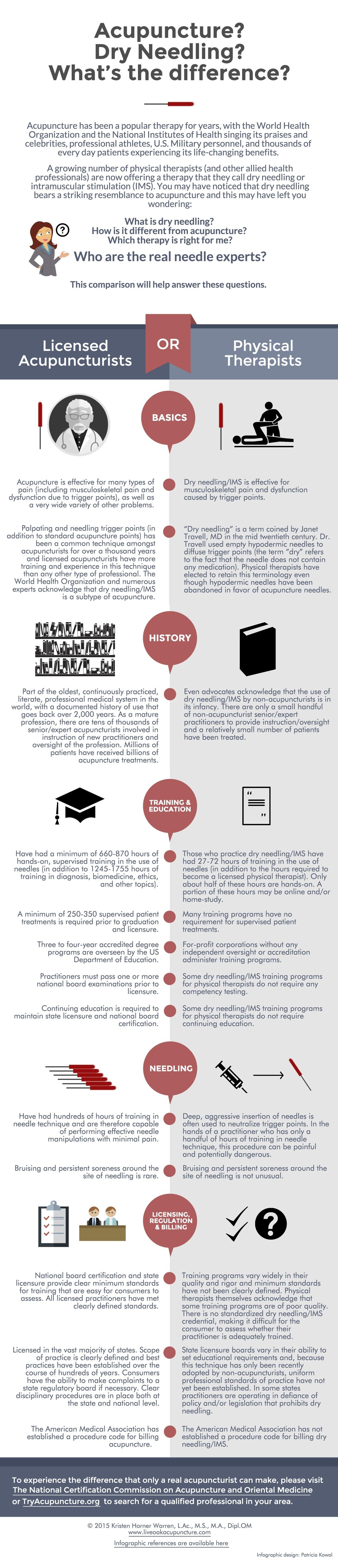 KH Warren DN infographic